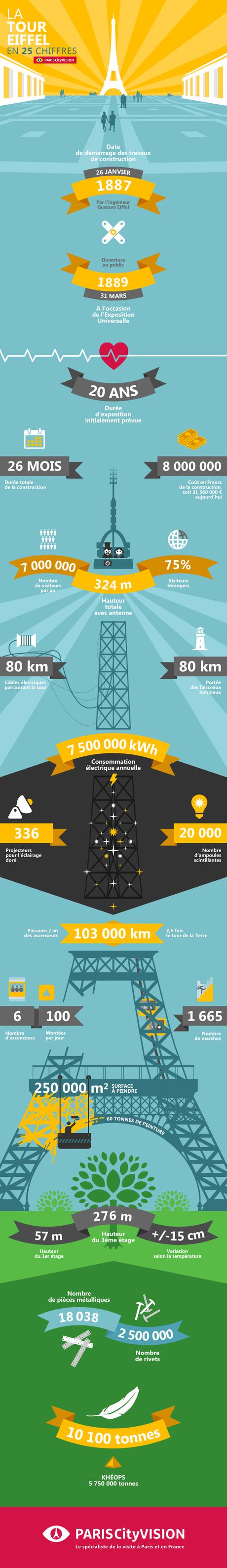 Chiffres et informations surprenantes sur la Tour Eiffel