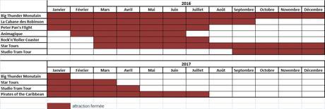 calendrier fermeture attractions 2016 disneyland paris